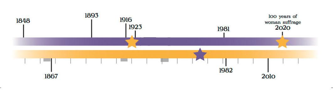 Suffrage in Stitches Timeline