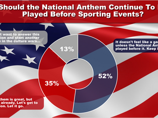 Poll: Should the National Anthem Continue to Be Played Before Sport Events?