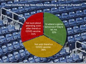 Even Sports Business Pros Are Leery of Returning to Stands