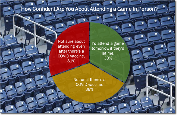 Most people in sports business won't attend a game until there's a COVID vaccine.