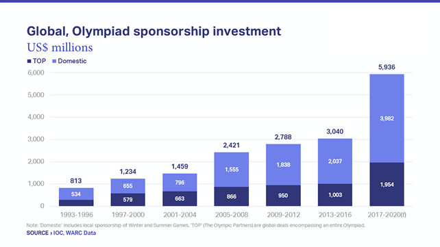 Olympic Sponsorship Investment 2020