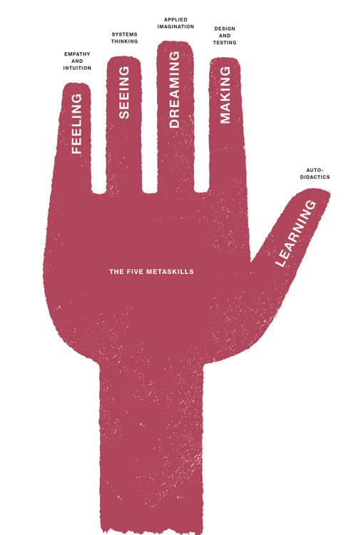 The five metaskills