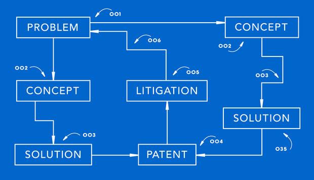 Problem, concept, solution, litigation, patent