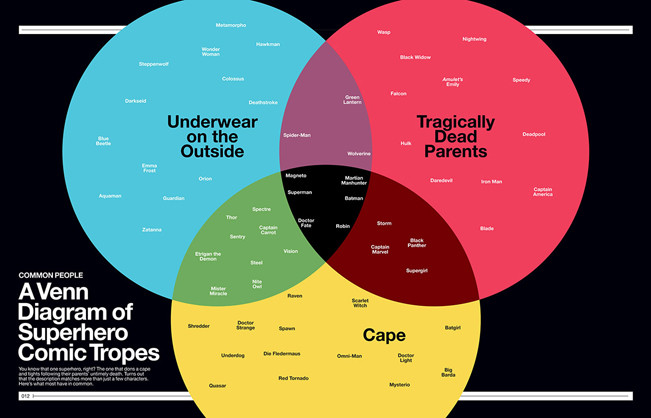 Super Graphic, an entertaining new book by Tim Leong, breaks down the comic book world through useful and funny infographics – sometimes both, as in the case of this Venn Diagram of super hero tropes.