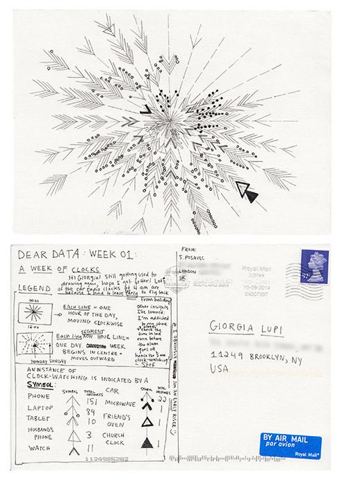 DearData-week-Stefanie