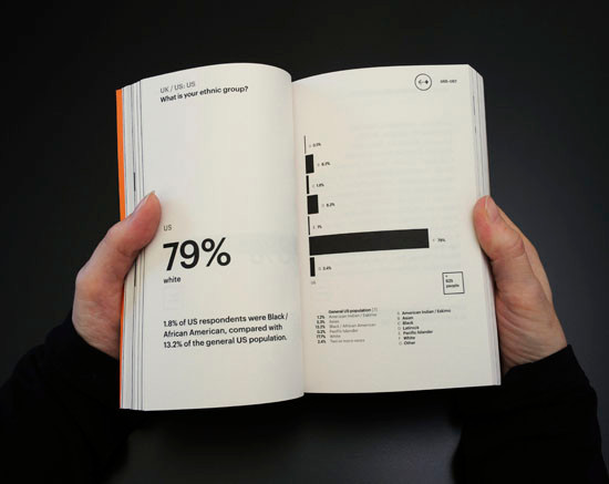 Graphic Designers Surveyed