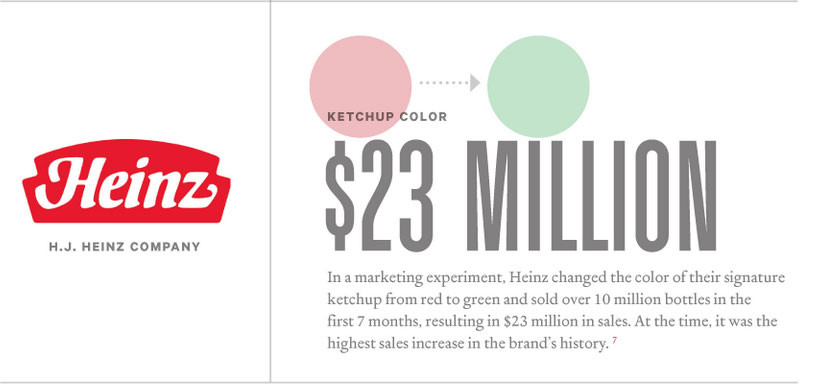 Color in marketing: From the KISSMetrics study How Colors Affect Conversions