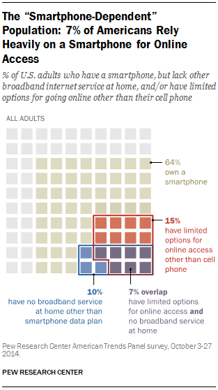 The smartphone dependent