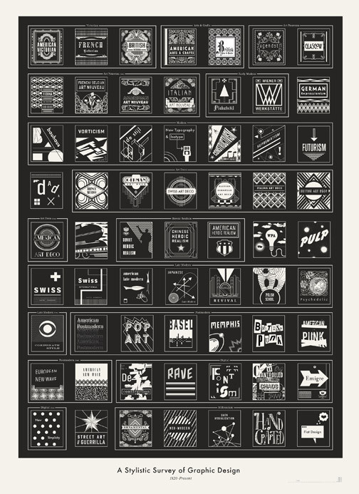 Graphic Design History in Icons: Survey of design from Brooklyn's Pop Chart Lab breaks down design movements, from the Victorian era to modern design trends