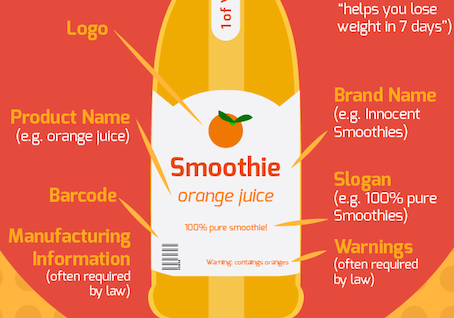 The Simple Guide to Designing an Effective Product Label [Infographic]