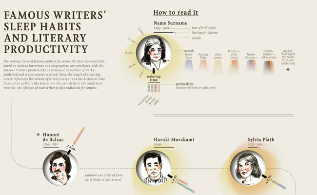 Writer infographic: Maria Popova and Wendy MacNaughton, worked with design team Accurat, to create this graphic to show famous writers sleeping habits.