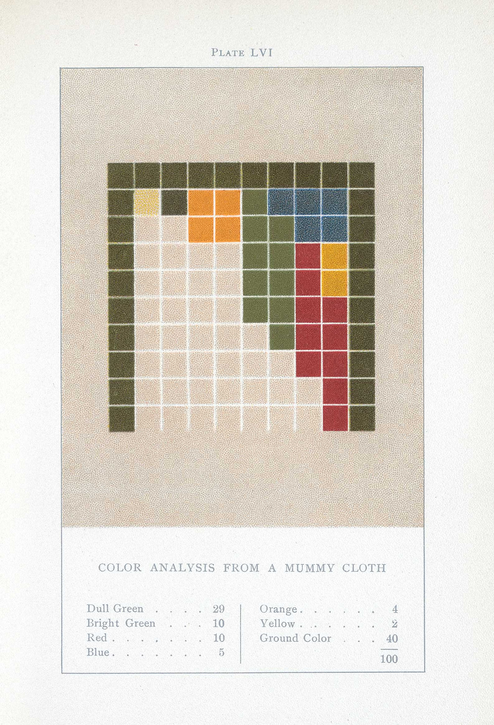 color analysis from a mummy cloth