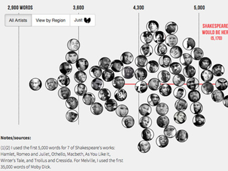 05/05/2014: Largest Vocabulary in Hip hop infographic