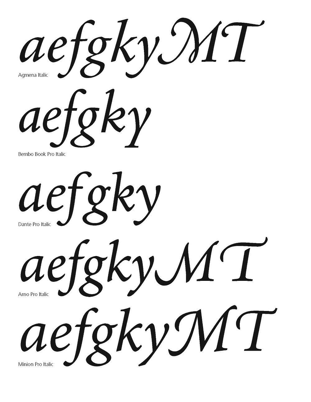 Agmena italic compared to Bembo, Dante, Arno and Minion.