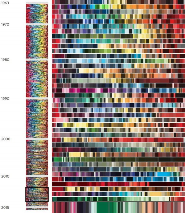 colors by year