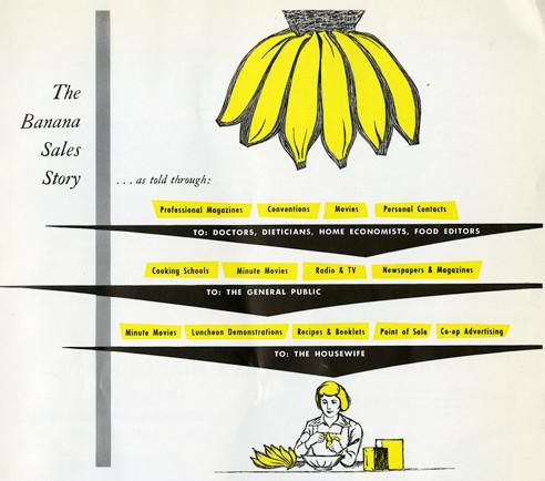 The Banana sales story