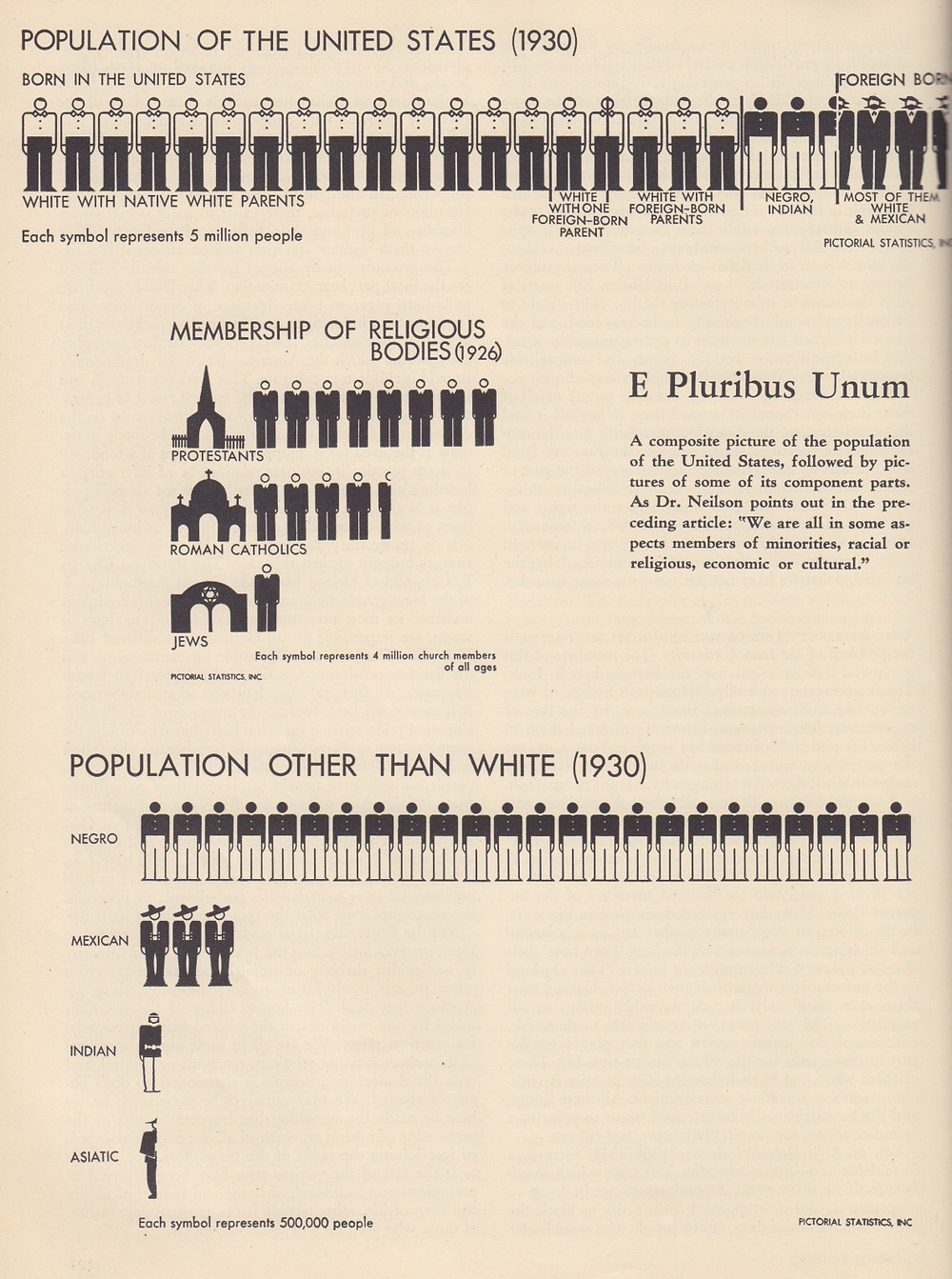 population of the U.S
