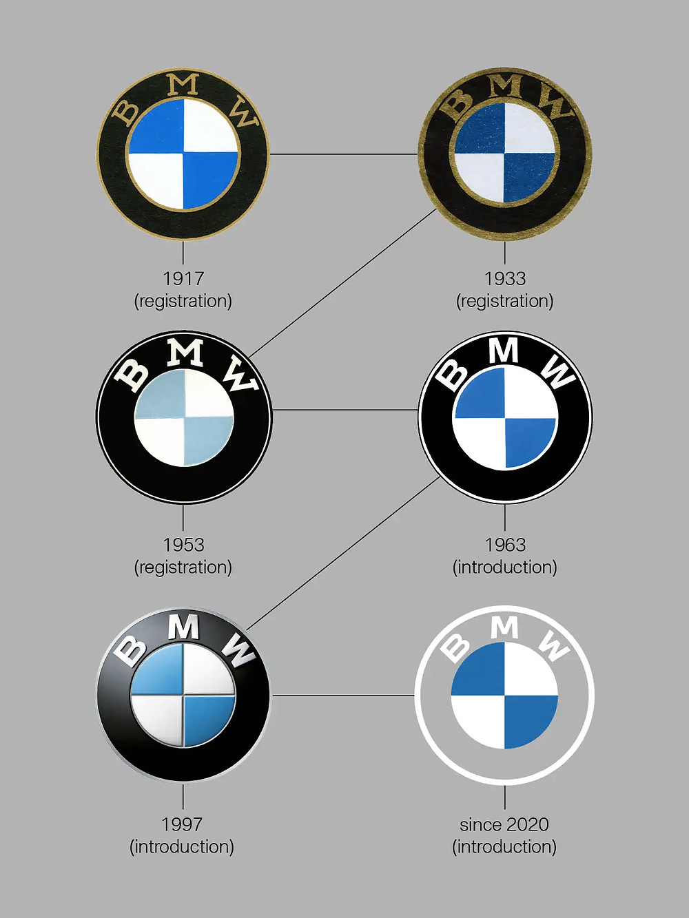 What S Wrong With The New Bmw Logo