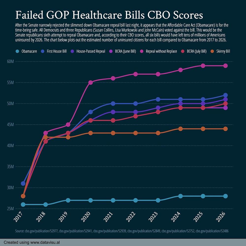 failed GOP healthcare bills CBO scores