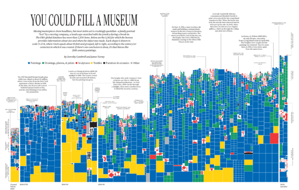 infographic design Dorothy Gambrell / Bloomberg Businessweek