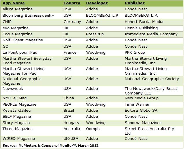 Best-Magazine-Apps-3-7-2012