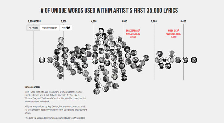 "Largest Vocabulary in Hip hop infographic: Designer & coder Matt Daniels compiled a list MCs into an infographic called ""The Largest Vocabulary in Hip hop."""