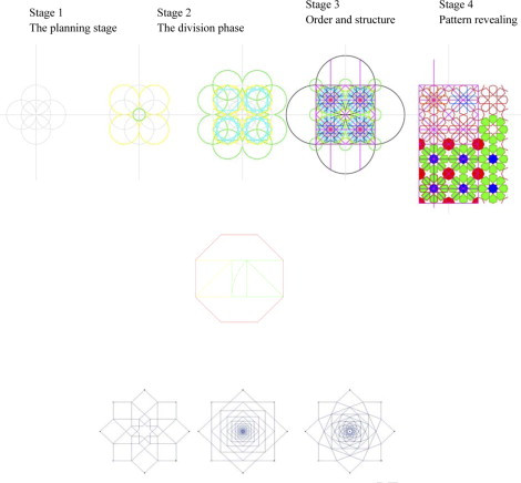 Source: Geometric proportions: The underlying structure of design process for Islamic geometric patterns