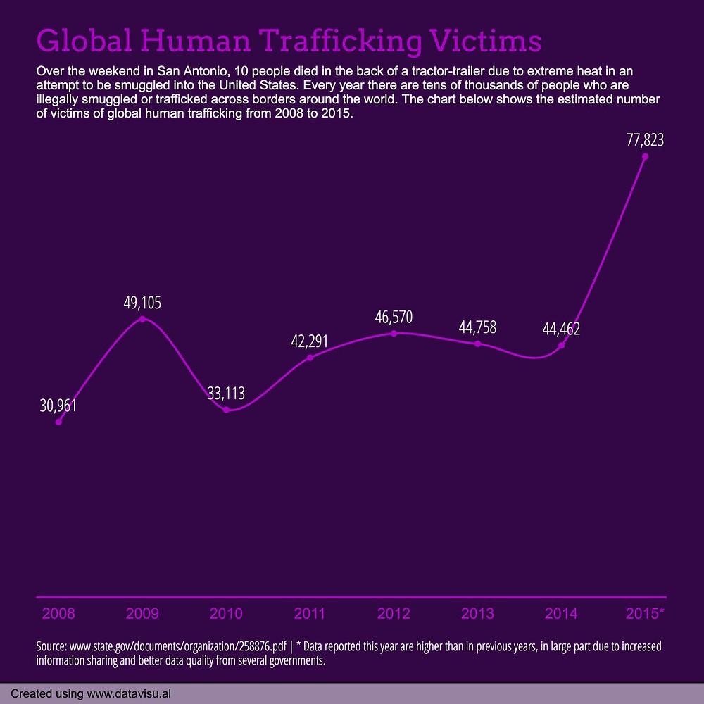 globla human trafficking victims