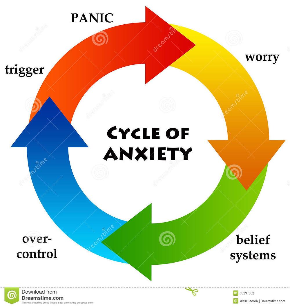 anxiety-circle-leading-to-panic-35237002