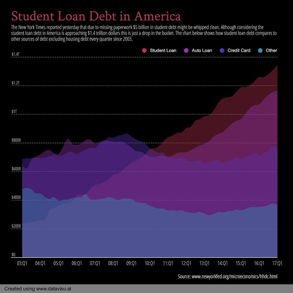 student loan debt in america