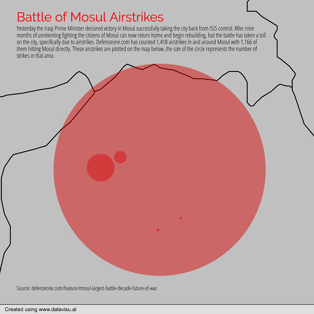 Chart-A-Day - battle of mosul