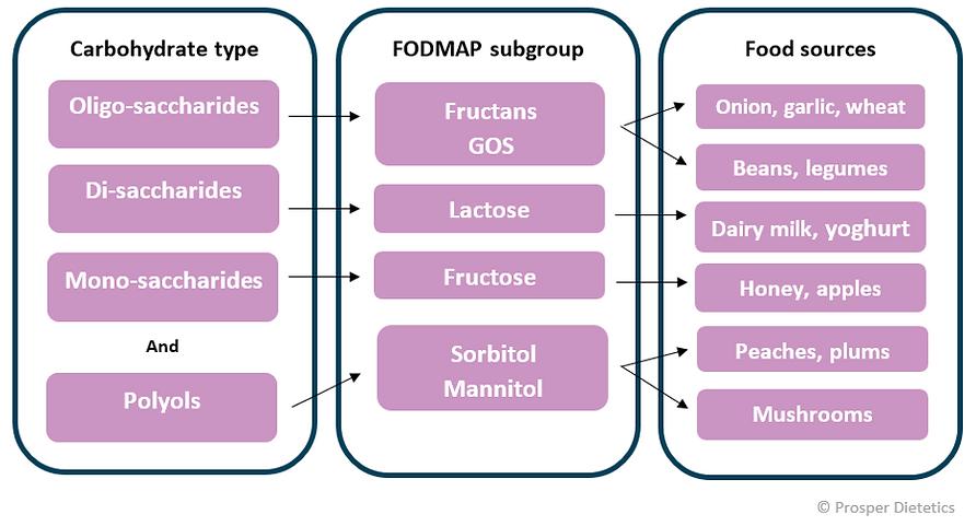 High FODMAP foods by group IBS Dietitian Perth Monash certified low FODMAP