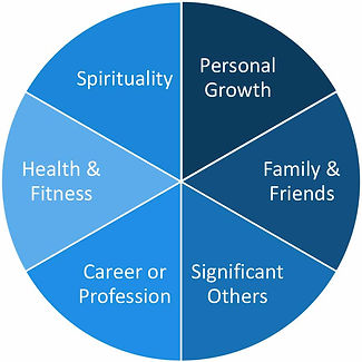 Wheel of life - Crossroad Coaching, Klaus Bockholt, NLP & Life Coach, ANLP accredited NLP Master Practitioner, Maidenhead