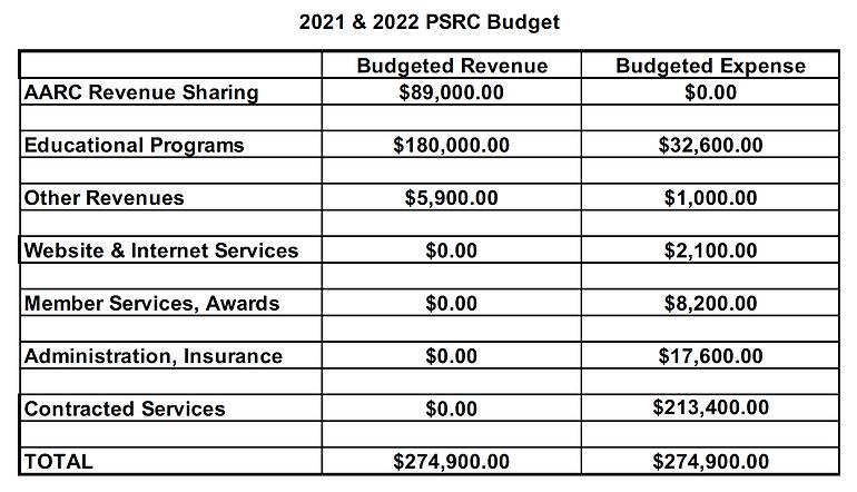 2021-2022 Budget