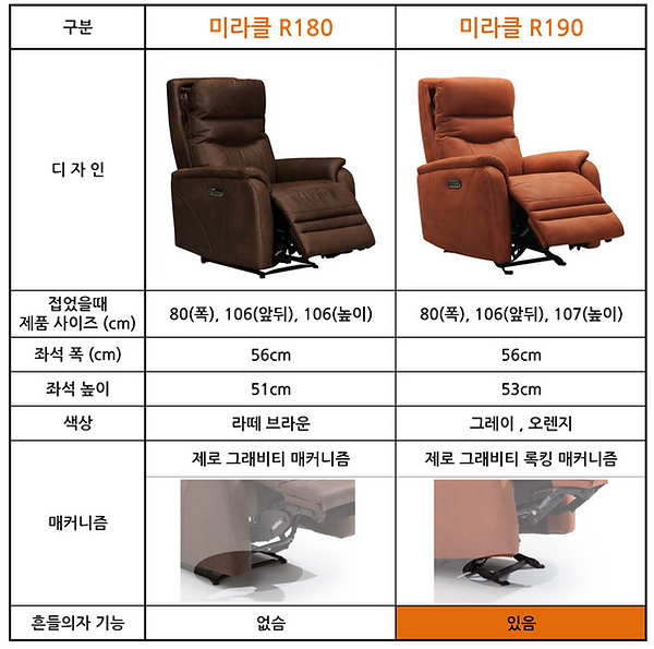 R180-VS-R190-비교-860.png