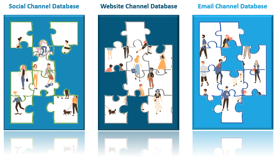 digital marketing channels social website emal