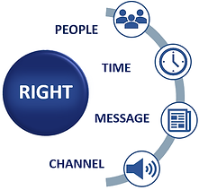 marketing to the right people at the right time with the right message in the right channels