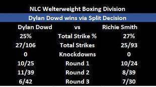 Dowd vs Smith img.JPG