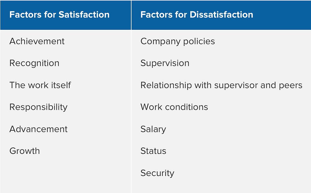 Source: www.mindtools.com/pages/article/herzberg-motivators-hygiene-factors.htm