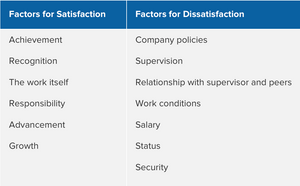 Source: www.mindtools.com/pages/article/herzberg-motivators-hygiene-factors.htm
