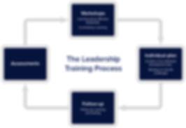 Leadership training.jpg