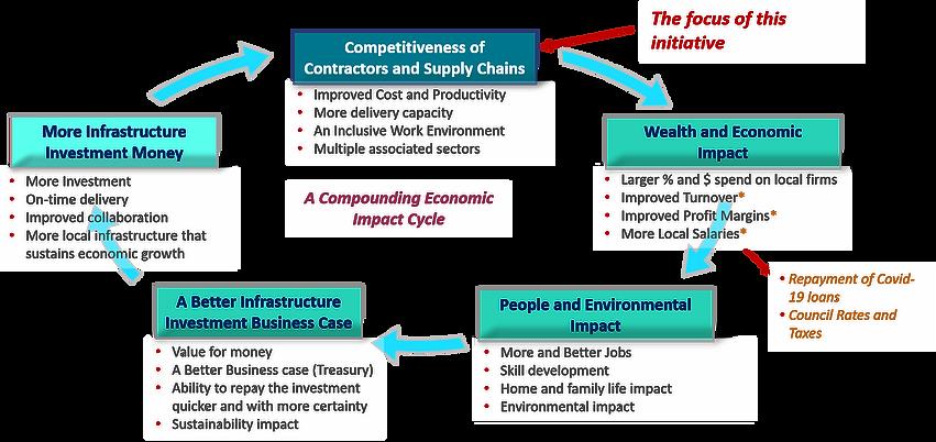 Economic Impact Cycle.png