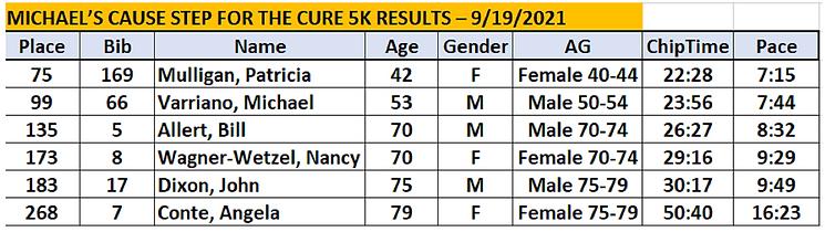 Richmond Rockets - Sept Race Results 1.PNG