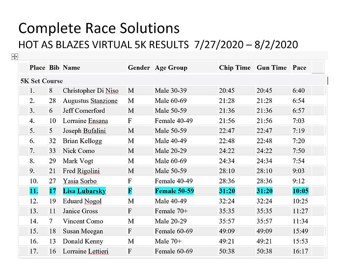 Complete Race Solutions - Hot As Blazes