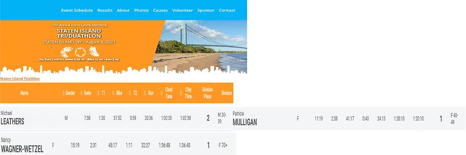 Richmond Rockets - Staten Island Triathlon Duathalon Results.PNG