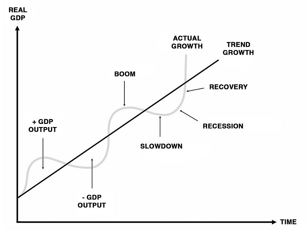 Economic cycles