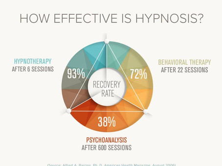 My philosophy of Hypnotherapy-- a glimpse into my Hypnotherapy certification training-