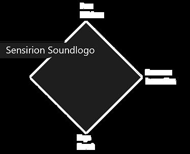 Sensirion_Klang-Architektur_Soundlogo.pn