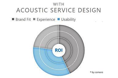 comevis_acoustic_SERVICE_design_ROI_bene
