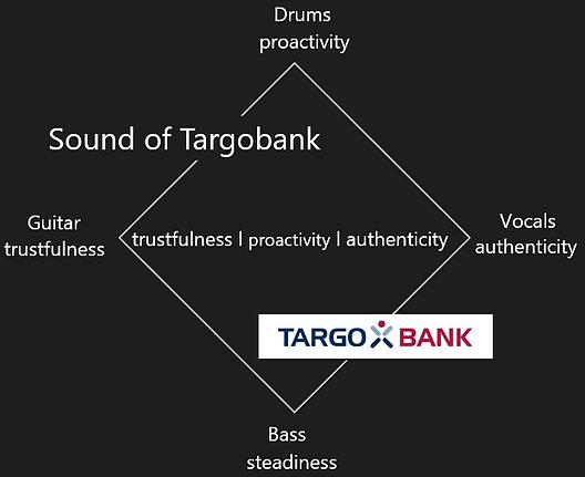 Tone of Voice Targobank.PNG